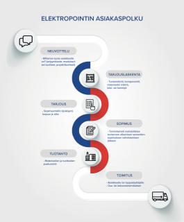 Elektropoint asiakaspolku infograafi prosessin vaiheet