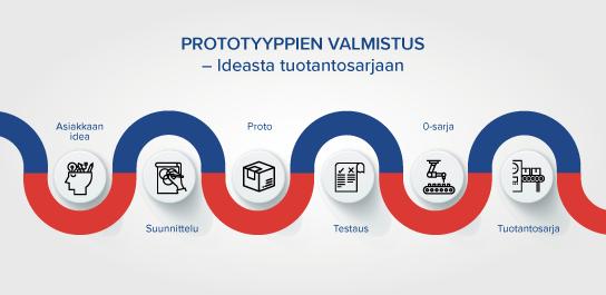 Elektropoint prototyyppien valmistus infograafi elektroniikka tuotantosarja